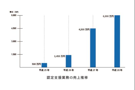 認定支援業務の売上推移