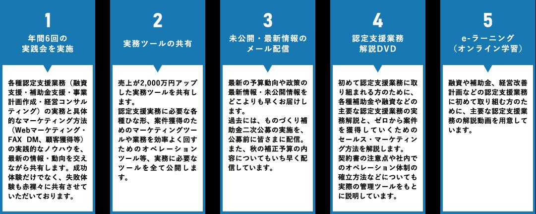 1.年間6回の実践会を実施 2.実務ツールの共有 3.未公開・最新情報のメール配信 4.認定支援業務解説DVD 5.e-ラーニング(オンライン学習)