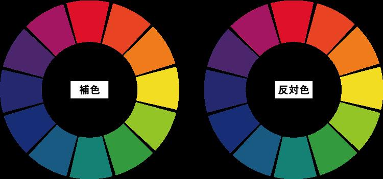 補色と反対色
